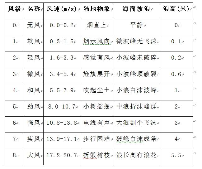 风力影响参考表